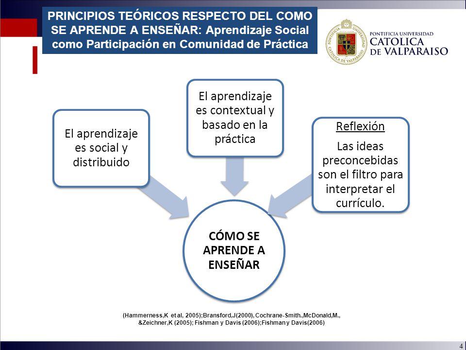 4 CÓMO SE APRENDE A ENSEÑAR El aprendizaje es social y distribuido El aprendizaje es contextual y basado en la práctica Reflexión Las ideas preconcebidas son el filtro para interpretar el currículo.