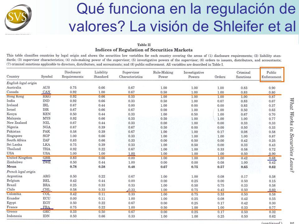Qué funciona en la regulación de valores La visión de Shleifer et al