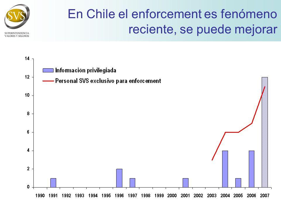 En Chile el enforcement es fenómeno reciente, se puede mejorar