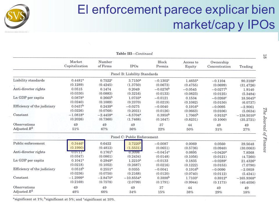 El enforcement parece explicar bien market/cap y IPOs