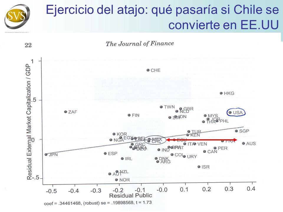 Ejercicio del atajo: qué pasaría si Chile se convierte en EE.UU