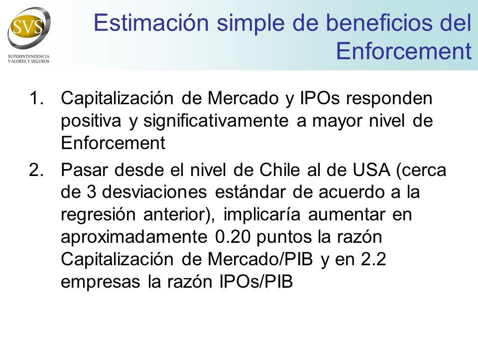 Estimación simple de beneficios del Enforcement 1.Capitalización de Mercado y IPOs responden positiva y significativamente a mayor nivel de Enforcement 2.Pasar desde el nivel de Chile al de USA (cerca de 3 desviaciones estándar de acuerdo a la regresión anterior), implicaría aumentar en aproximadamente 0.20 puntos la razón Capitalización de Mercado/PIB y en 2.2 empresas la razón IPOs/PIB