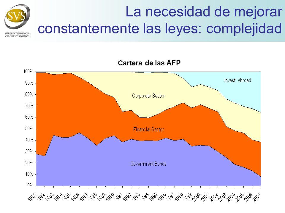 La necesidad de mejorar constantemente las leyes: complejidad Cartera de las AFP