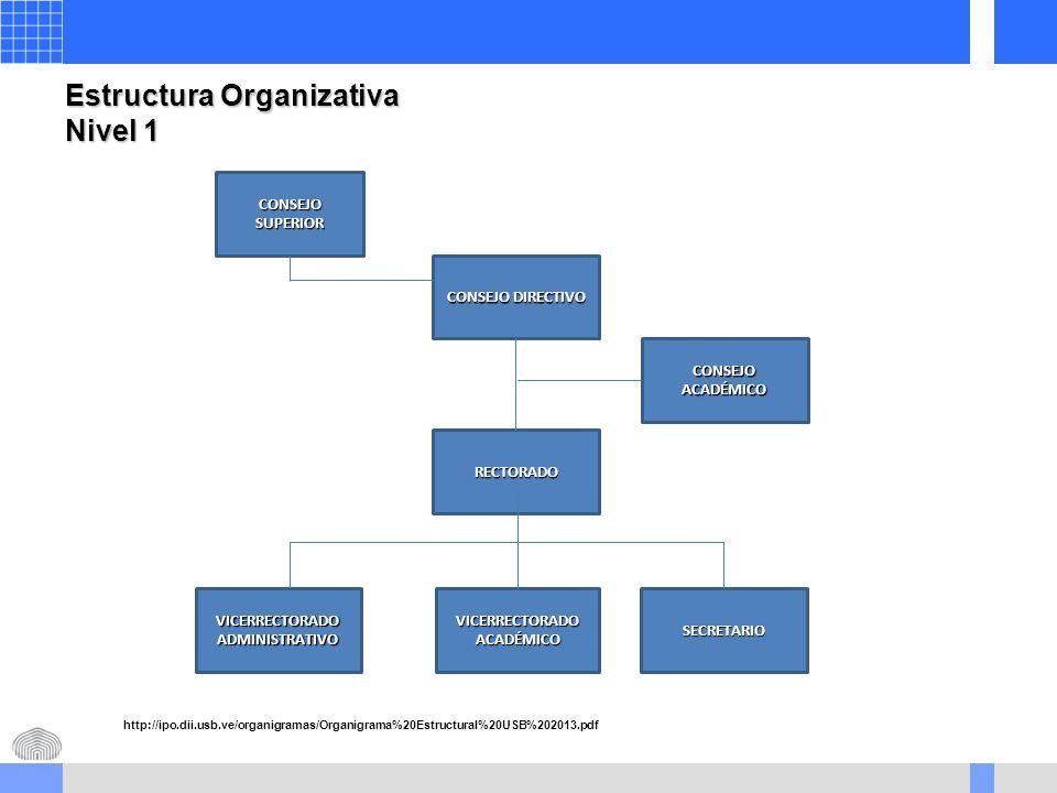 Estructura Organizativa Nivel 1 RECTORADO CONSEJO SUPERIOR CONSEJO DIRECTIVO CONSEJO ACADÉMICO VICERRECTORADO ADMINISTRATIVO VICERRECTORADO ACADÉMICO SECRETARIO http://ipo.dii.usb.ve/organigramas/Organigrama%20Estructural%20USB%202013.pdf