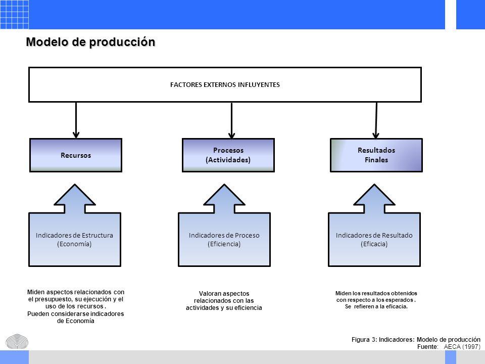 Procesos (Actividades) FACTORES EXTERNOS INFLUYENTES Recursos Resultados Finales Indicadores de Estructura (Economía) Indicadores de Proceso (Eficiencia) Indicadores de Resultado (Eficacia) Modelo de producción Figura 3: Indicadores: Modelo de producción Fuente: AECA (1997) Miden aspectos relacionados con el presupuesto, su ejecución y el uso de los recursos.