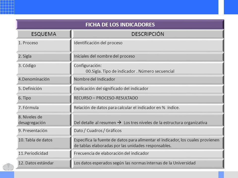 FICHA DE LOS INDICADORES ESQUEMADESCRIPCIÓN 1. ProcesoIdentificación del proceso 2.
