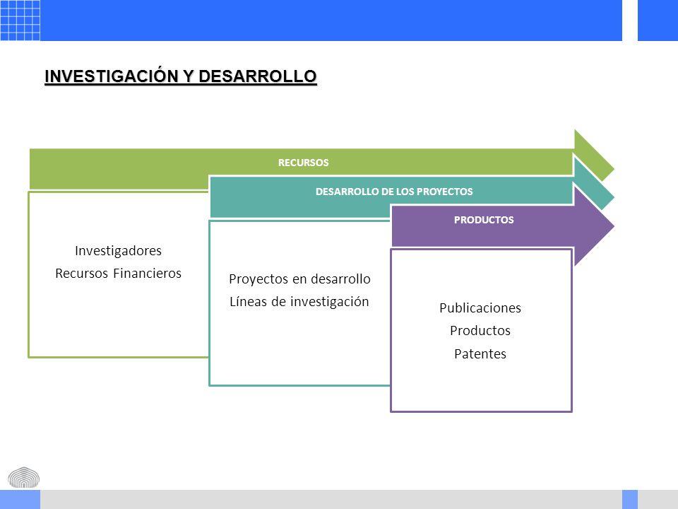 INVESTIGACIÓN Y DESARROLLO RECURSOS Investigadores Recursos Financieros DESARROLLO DE LOS PROYECTOS Proyectos en desarrollo Líneas de investigación PRODUCTOS Publicaciones Productos Patentes