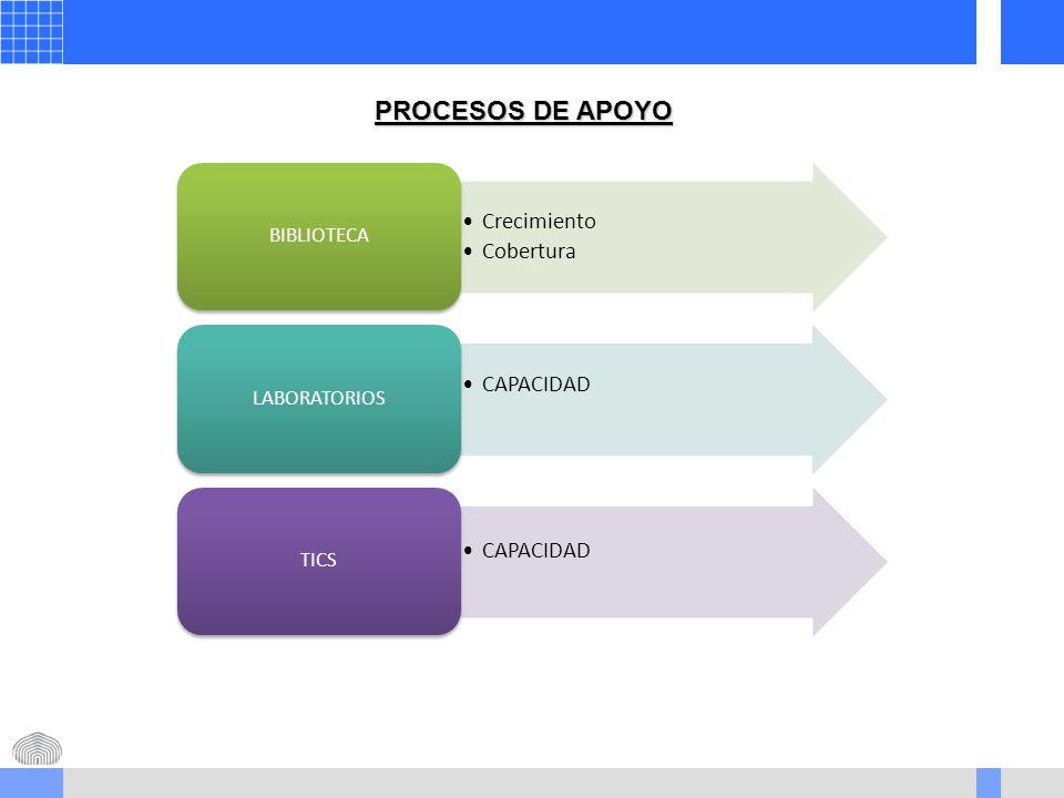 PROCESOS DE APOYO Crecimiento Cobertura BIBLIOTECA CAPACIDAD LABORATORIOS CAPACIDAD TICS
