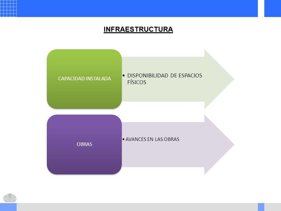 INFRAESTRUCTURA DISPONIBILIDAD DE ESPACIOS FÍSICOS CAPACIDAD INSTALADA AVANCES EN LAS OBRAS OBRAS