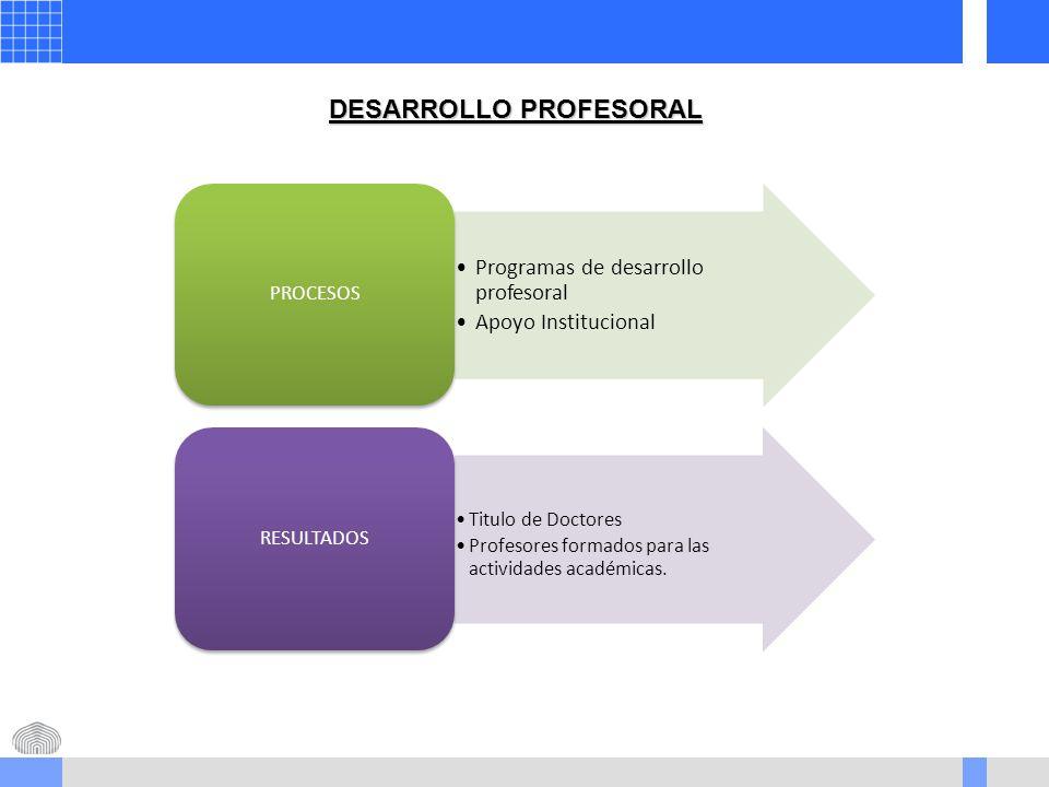 DESARROLLO PROFESORAL Programas de desarrollo profesoral Apoyo Institucional PROCESOS Titulo de Doctores Profesores formados para las actividades académicas.