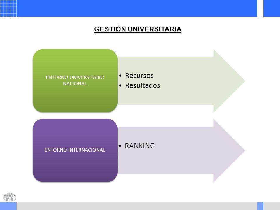 GESTIÓN UNIVERSITARIA Recursos Resultados ENTORNO UNIVERSITARIO NACIONAL RANKING ENTORNO INTERNACIONAL