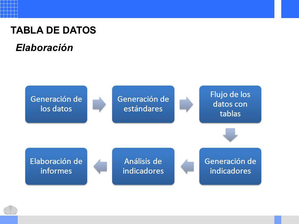 TABLA DE DATOS Elaboración Generación de los datos Generación de estándares Flujo de los datos con tablas Generación de indicadores Análisis de indicadores Elaboración de informes