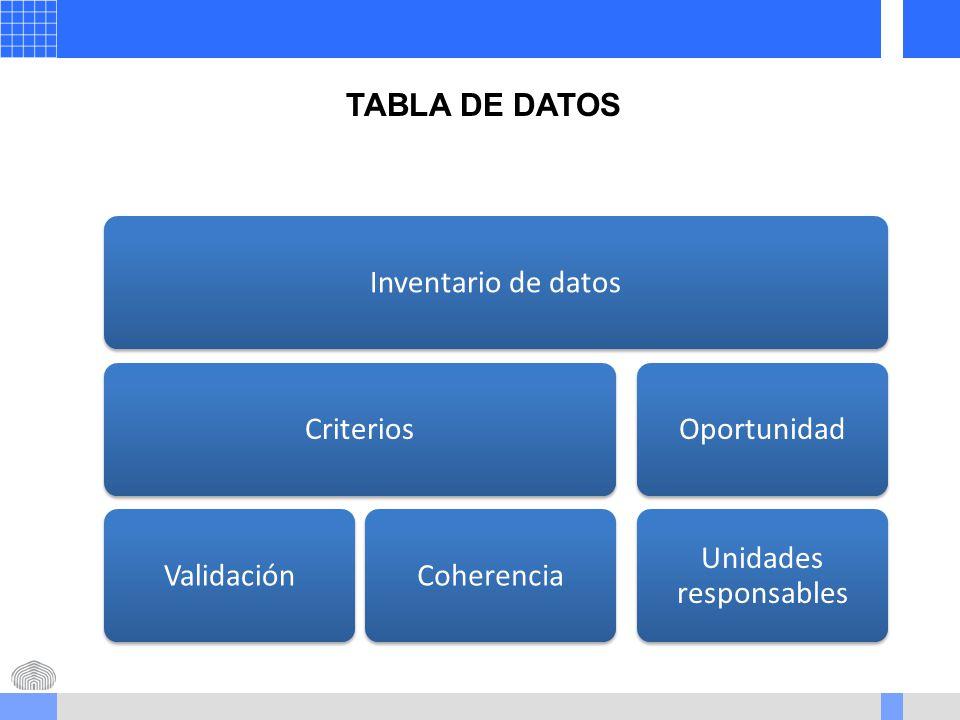 Inventario de datosCriteriosValidaciónCoherenciaOportunidad Unidades responsables TABLA DE DATOS