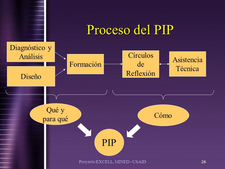 Proyecto EXCELL, MINED - USAID26 Proceso del PIP Qué y para qué Cómo Formación Diagnóstico y Análisis Diseño Círculos de Reflexión Asistencia Técnica PIP