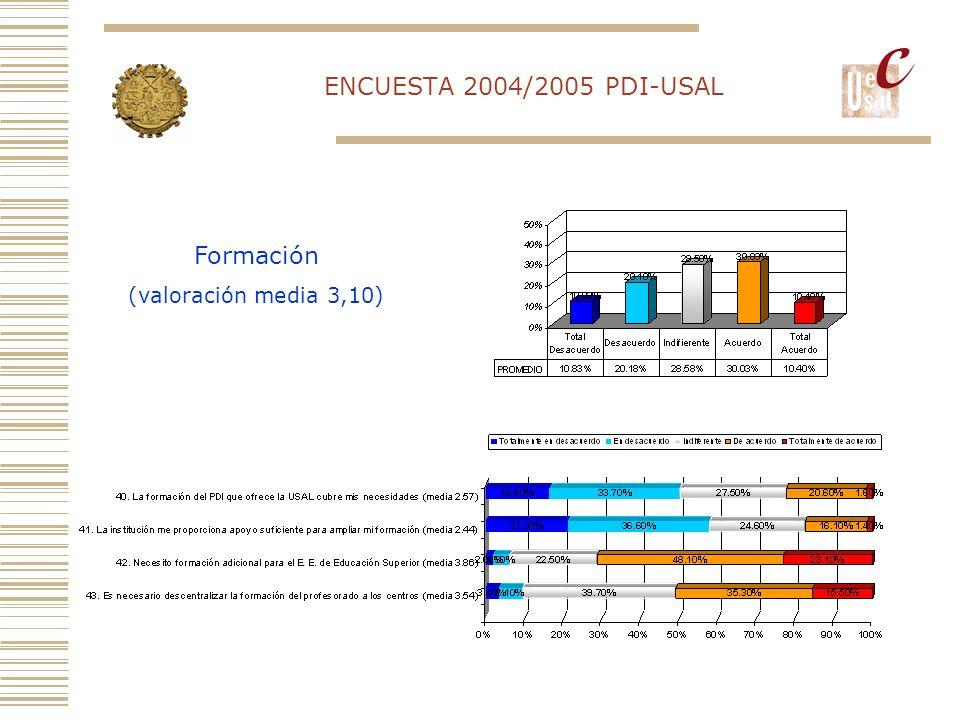 ENCUESTA 2004/2005 PDI-USAL Formación (valoración media 3,10)