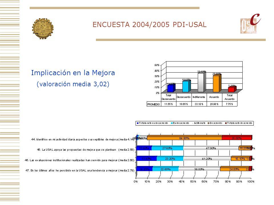 ENCUESTA 2004/2005 PDI-USAL Implicación en la Mejora (valoración media 3,02)