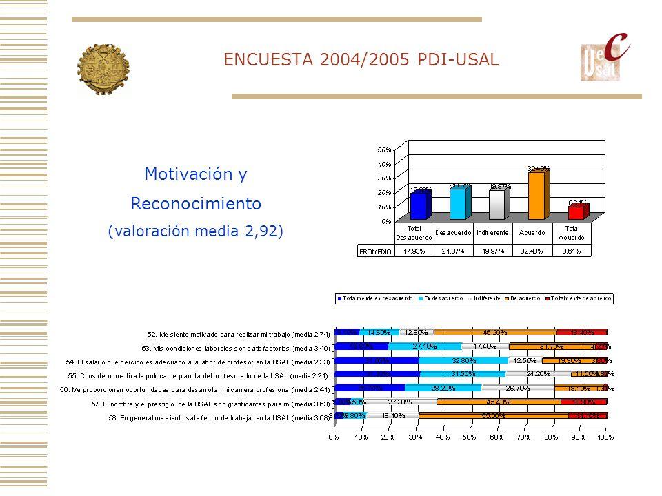 ENCUESTA 2004/2005 PDI-USAL Motivación y Reconocimiento (valoración media 2,92)