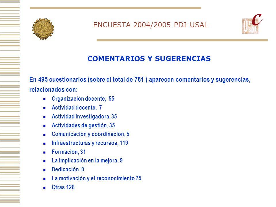 ENCUESTA 2004/2005 PDI-USAL En 495 cuestionarios (sobre el total de 781 ) aparecen comentarios y sugerencias, relacionados con: Organización docente, 55 Actividad docente, 7 Actividad Investigadora, 35 Actividades de gestión, 35 Comunicación y coordinación, 5 Infraestructuras y recursos, 119 Formación, 31 La implicación en la mejora, 9 Dedicación, 0 La motivación y el reconocimiento 75 Otras 128 COMENTARIOS Y SUGERENCIAS