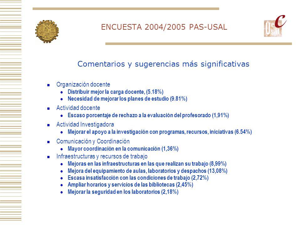 ENCUESTA 2004/2005 PAS-USAL Organización docente Distribuir mejor la carga docente, (5.18%) Necesidad de mejorar los planes de estudio (9.81%) Actividad docente Escaso porcentaje de rechazo a la evaluación del profesorado (1,91%) Actividad Investigadora Mejorar el apoyo a la investigación con programas, recursos, iniciativas (6.54%) Comunicación y Coordinación Mayor coordinación en la comunicación (1,36%) Infraestructuras y recursos de trabajo Mejoras en las infraestructuras en las que realizan su trabajo (8,99%) Mejora del equipamiento de aulas, laboratorios y despachos (13,08%) Escasa insatisfacción con las condiciones de trabajo (2,72%) Ampliar horarios y servicios de las bibliotecas (2,45%) Mejorar la seguridad en los laboratorios (2,18%) Comentarios y sugerencias más significativas