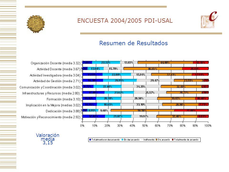 Resumen de Resultados ENCUESTA 2004/2005 PDI-USAL Valoración media 3,15
