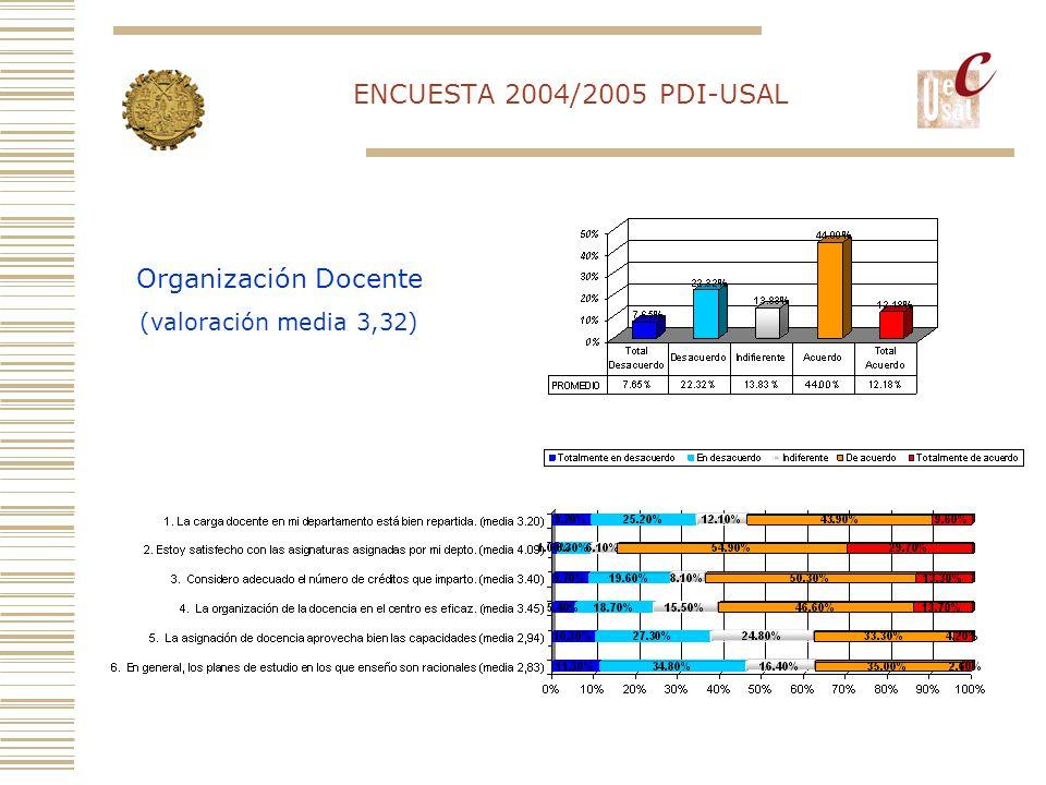 ENCUESTA 2004/2005 PDI-USAL Organización Docente (valoración media 3,32)