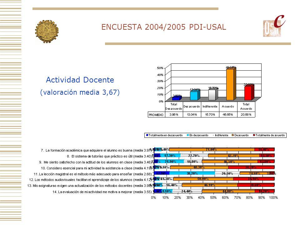 ENCUESTA 2004/2005 PDI-USAL Actividad Docente (valoración media 3,67)