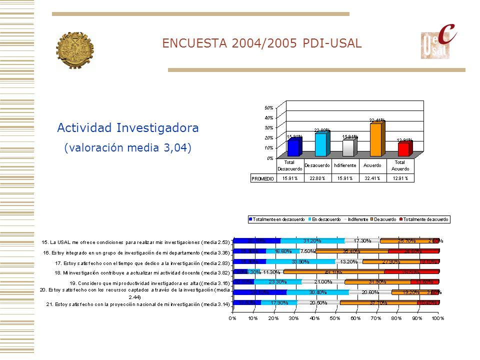 ENCUESTA 2004/2005 PDI-USAL Actividad Investigadora (valoración media 3,04)