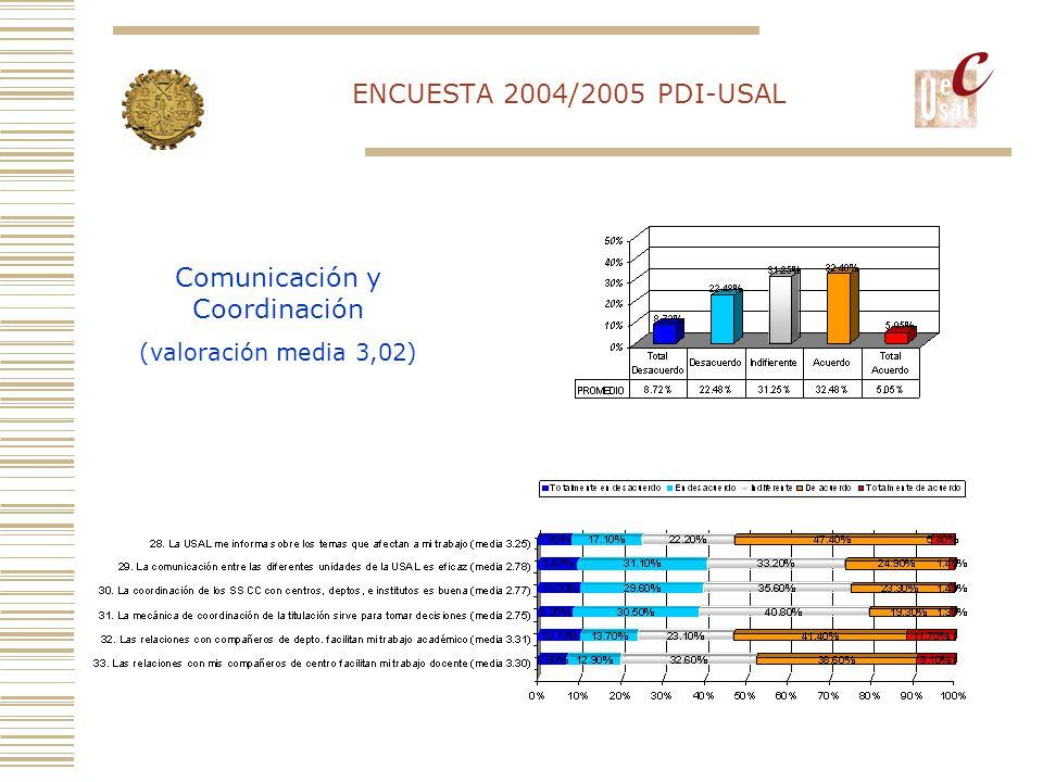 ENCUESTA 2004/2005 PDI-USAL Comunicación y Coordinación (valoración media 3,02)