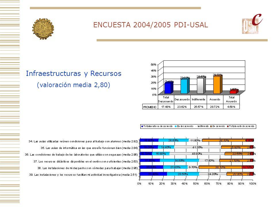 ENCUESTA 2004/2005 PDI-USAL Infraestructuras y Recursos (valoración media 2,80)