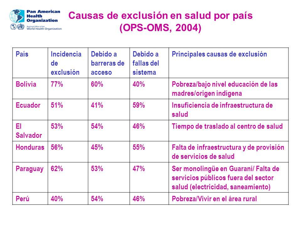 Causas de exclusión en salud por país (OPS-OMS, 2004) PaísIncidencia de exclusión Debido a barreras de acceso Debido a fallas del sistema Principales causas de exclusión Bolivia77%60%40%Pobreza/bajo nivel educación de las madres/origen indígena Ecuador51%41%59%Insuficiencia de infraestructura de salud El Salvador 53%54%46%Tiempo de traslado al centro de salud Honduras56%45%55%Falta de infraestructura y de provisión de servicios de salud Paraguay62%53%47%Ser monolingüe en Guaraní/ Falta de servicios públicos fuera del sector salud (electricidad, saneamiento) Perú40%54%46%Pobreza/Vivir en el área rural