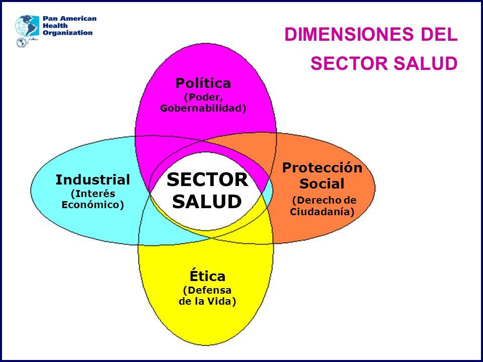 Política (Poder, Gobernabilidad) SECTOR SALUD Industrial (Interés Económico) Protección Social (Derecho de Ciudadanía) Ética (Defensa de la Vida) DIMENSIONES DEL SECTOR SALUD