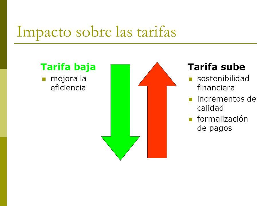 Impacto sobre las tarifas Tarifa sube sostenibilidad financiera incrementos de calidad formalización de pagos Tarifa baja mejora la eficiencia
