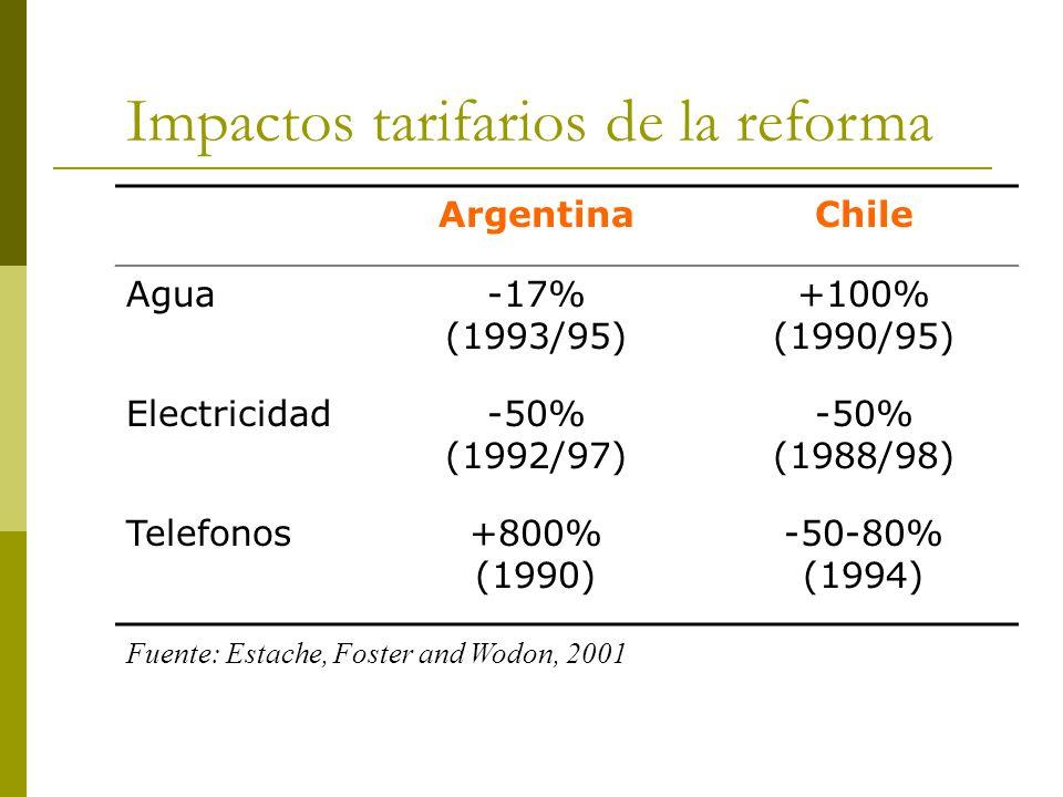 Impactos tarifarios de la reforma ArgentinaChile Agua-17% (1993/95) +100% (1990/95) Electricidad-50% (1992/97) -50% (1988/98) Telefonos+800% (1990) -50-80% (1994) Fuente: Estache, Foster and Wodon, 2001