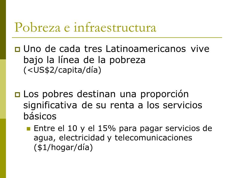 Pobreza e infraestructura  Uno de cada tres Latinoamericanos vive bajo la línea de la pobreza (<US$2/capita/día)  Los pobres destinan una proporción significativa de su renta a los servicios básicos Entre el 10 y el 15% para pagar servicios de agua, electricidad y telecomunicaciones ($1/hogar/día)