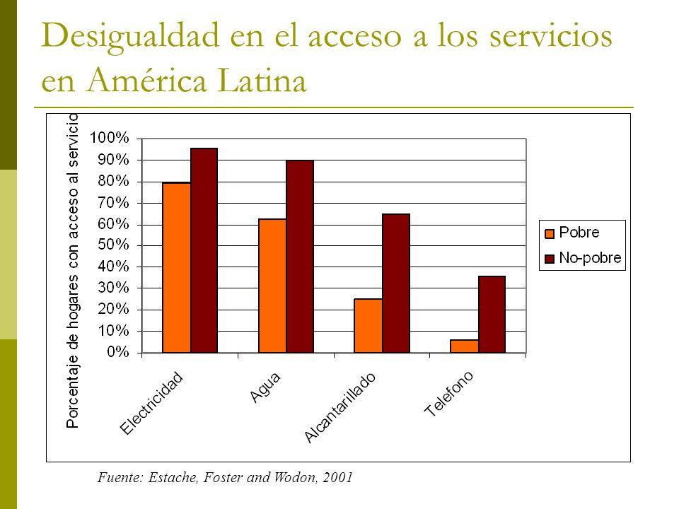 Desigualdad en el acceso a los servicios en América Latina Fuente: Estache, Foster and Wodon, 2001