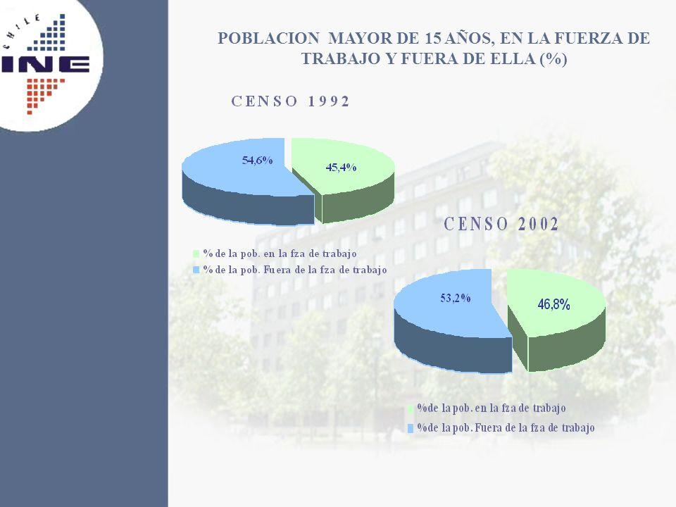 POBLACION MAYOR DE 15 AÑOS, EN LA FUERZA DE TRABAJO Y FUERA DE ELLA (%)