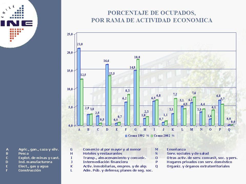 PORCENTAJE DE OCUPADOS, POR RAMA DE ACTIVIDAD ECONOMICA