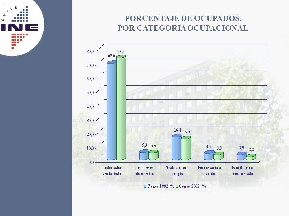 PORCENTAJE DE OCUPADOS, POR CATEGORIA OCUPACIONAL