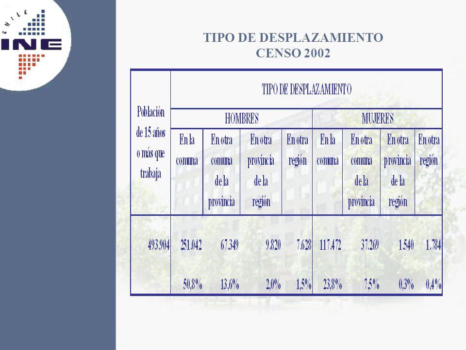TIPO DE DESPLAZAMIENTO CENSO 2002