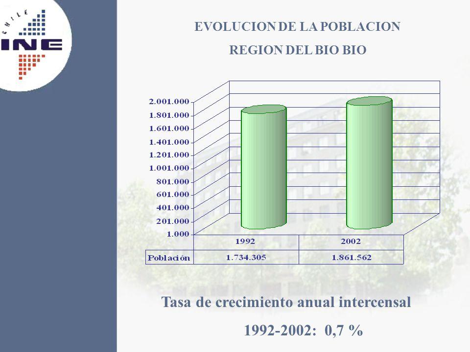 EVOLUCION DE LA POBLACION REGION DEL BIO BIO Tasa de crecimiento anual intercensal 1992-2002: 0,7 %