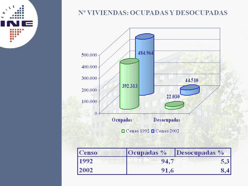 Nº VIVIENDAS: OCUPADAS Y DESOCUPADAS