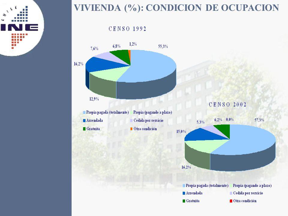 VIVIENDA (%): CONDICION DE OCUPACION