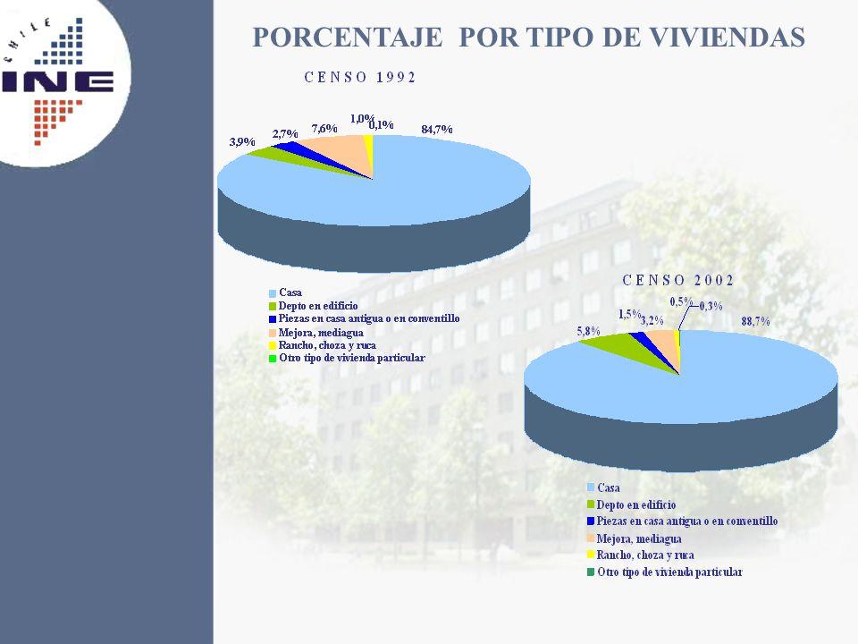 PORCENTAJE POR TIPO DE VIVIENDAS