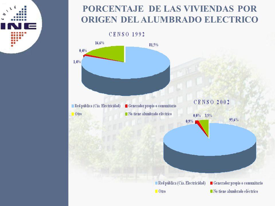 PORCENTAJE DE LAS VIVIENDAS POR ORIGEN DEL ALUMBRADO ELECTRICO