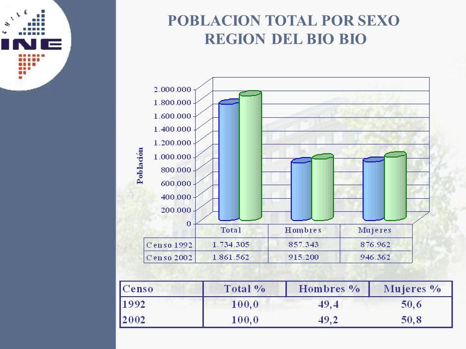 POBLACION TOTAL POR SEXO REGION DEL BIO BIO