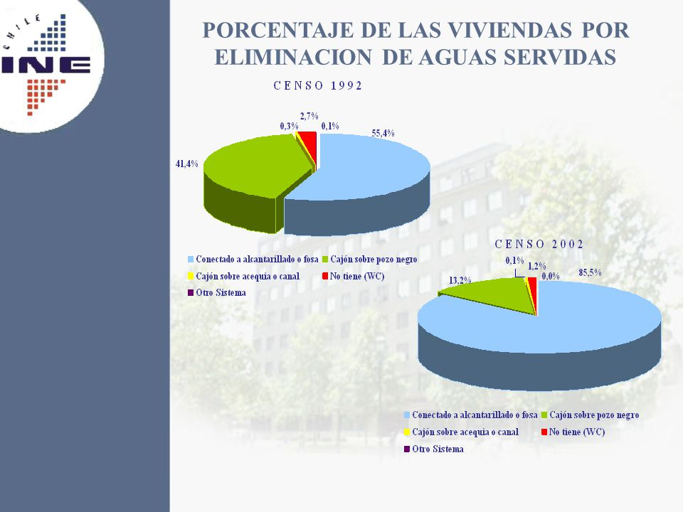 PORCENTAJE DE LAS VIVIENDAS POR ELIMINACION DE AGUAS SERVIDAS