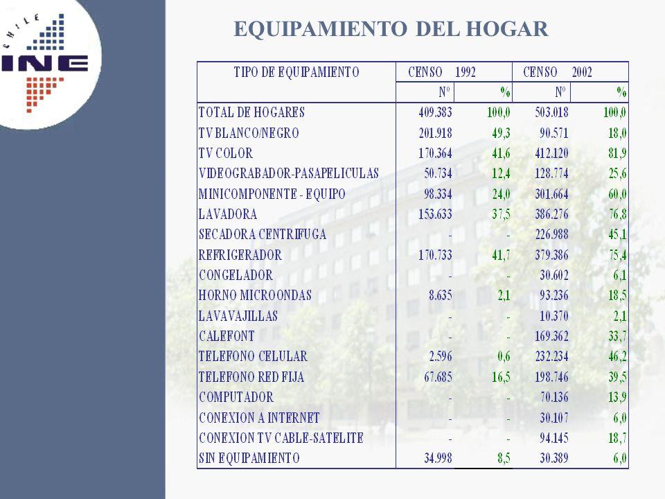EQUIPAMIENTO DEL HOGAR