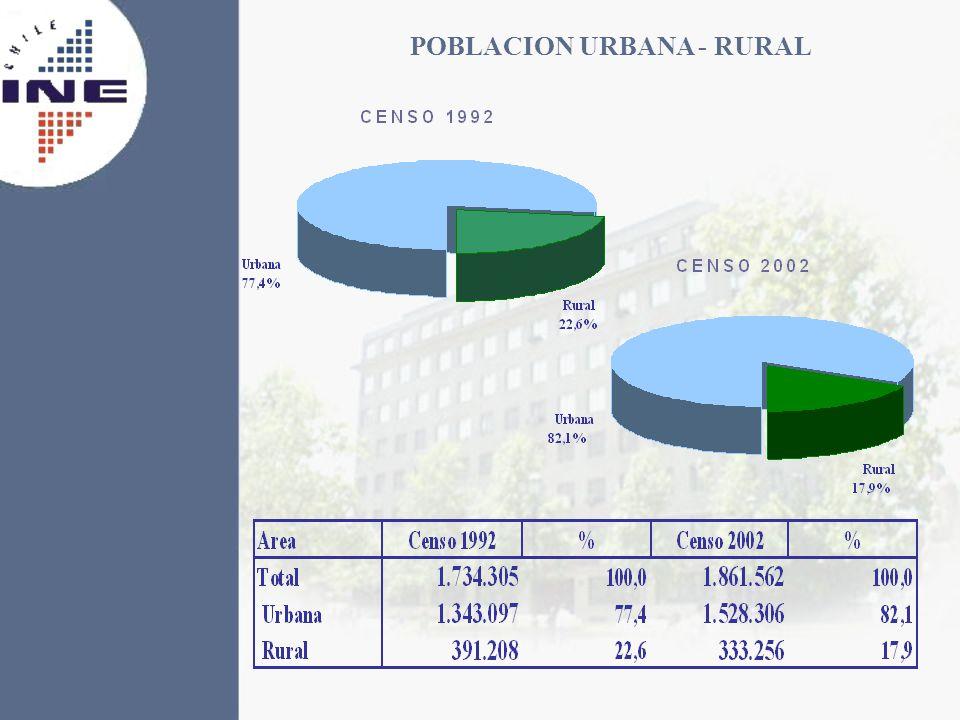 POBLACION URBANA - RURAL