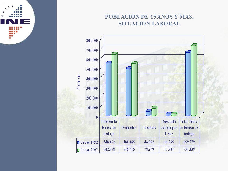 POBLACION DE 15 AÑOS Y MAS, SITUACION LABORAL