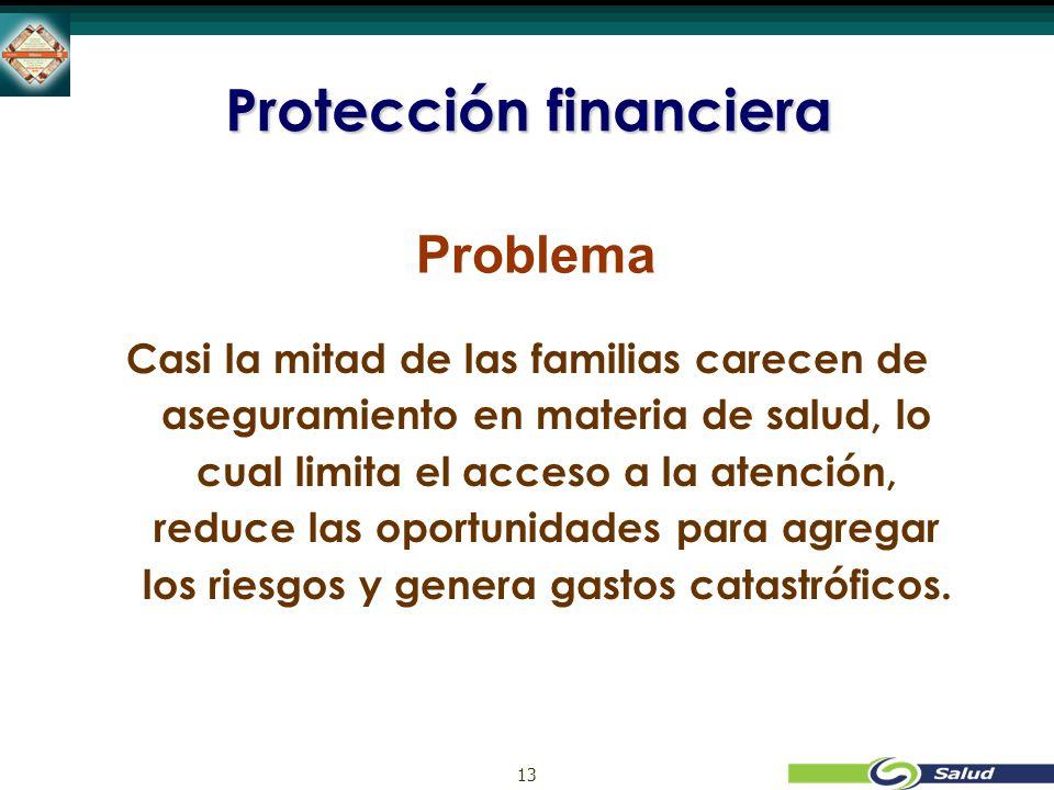 13 Protección financiera Problema Casi la mitad de las familias carecen de aseguramiento en materia de salud, lo cual limita el acceso a la atención, reduce las oportunidades para agregar los riesgos y genera gastos catastróficos.